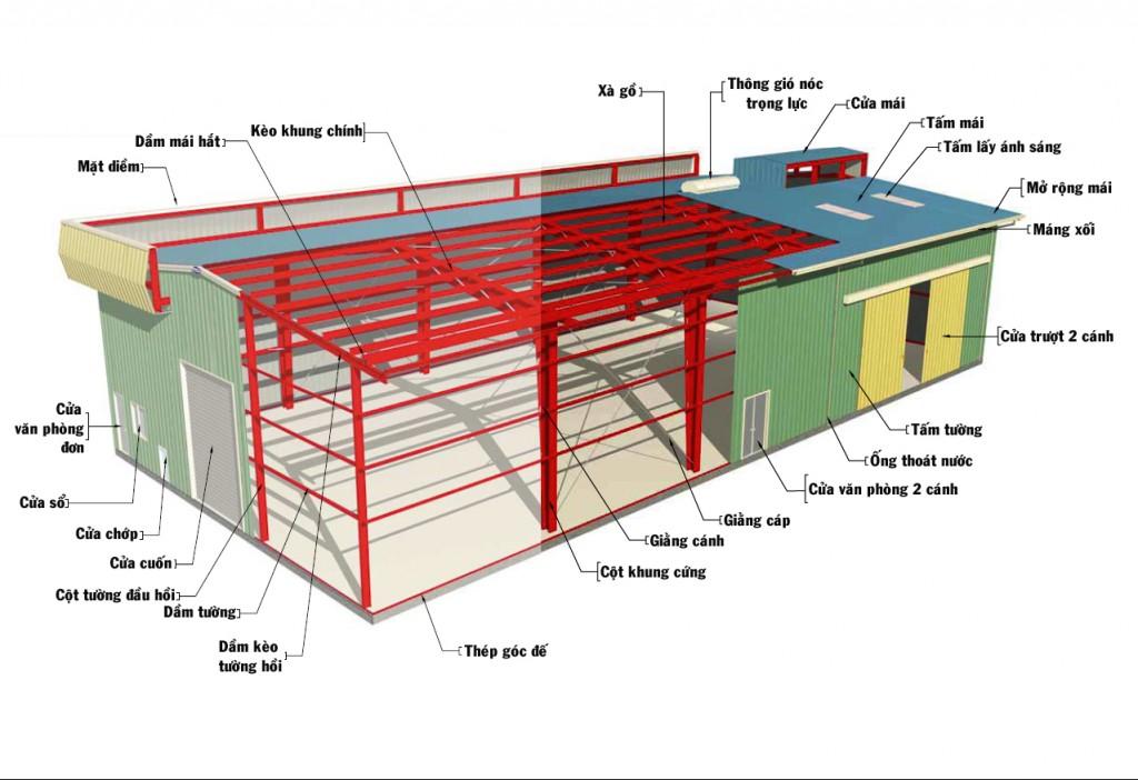 INDUSTRIAL FACTORY DESIGN & CONSTRUCTION